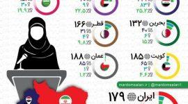 تعداد نمایندگان زن در پارلمان کشورهای ساحلی خلیج فارس
